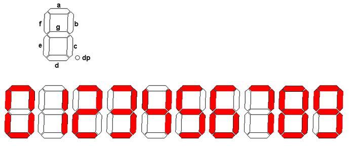 7-segment Decoding
