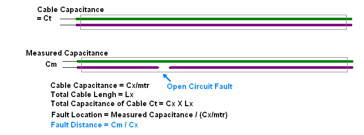 Cable Open Circuit Fault