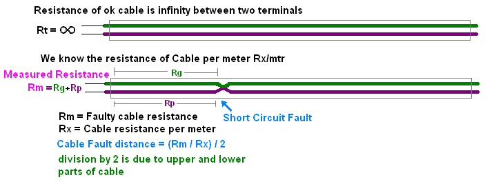 Cable Short Circuit Fault