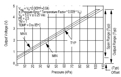 Pressure Measurement Graph
