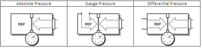 Pressure Measurement Methods