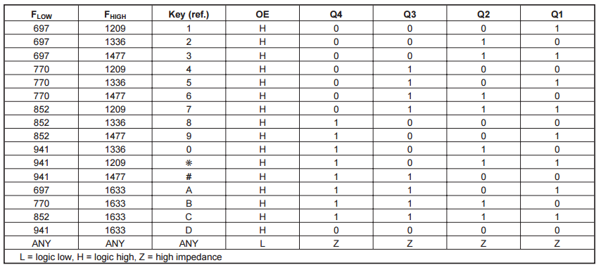DTMF Tone Decoding Table