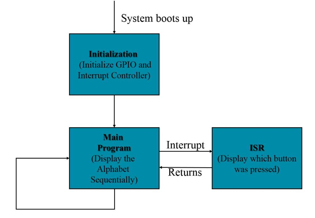 interrupt flow diagram