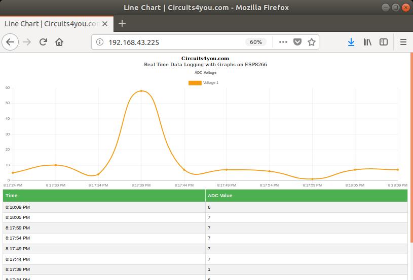 NodeMCU Data Logging web server